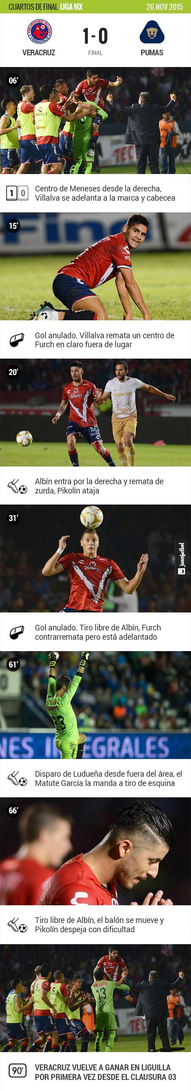 Veracruz-Pumas