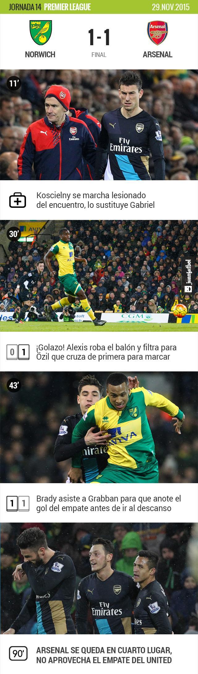 Norwich 1-1 Arsenal