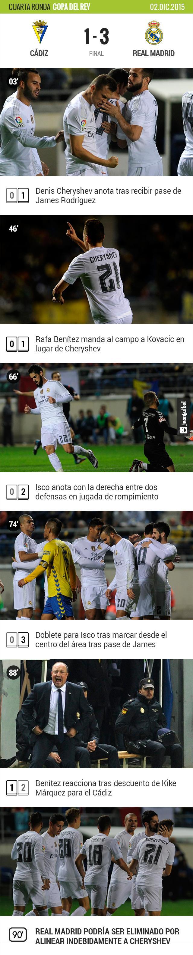 Real Madrid se lleva victoria de visitante ante el Cádiz, pero podría ser eliminado