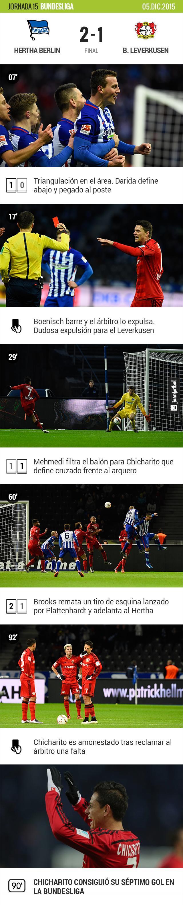 Chicharito y el Leverkusen pierden en Berlín con gol del mexicano.