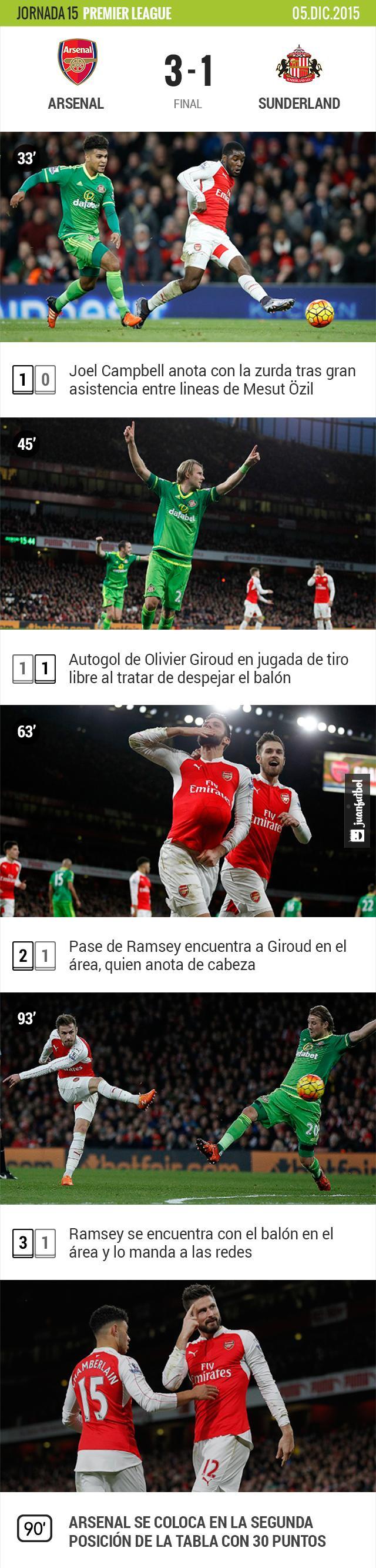 Arsenal domina al Sunderland en casa