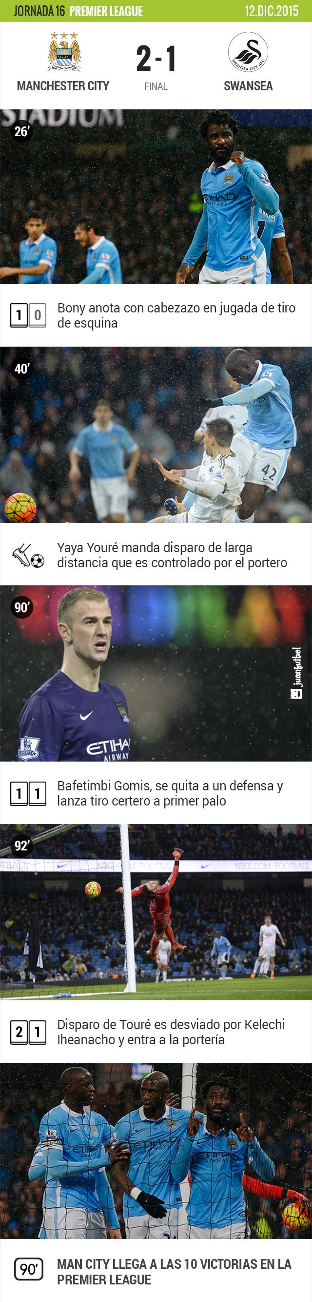 Manchester City le gana al Swansea 2-1 con gol de último minuto