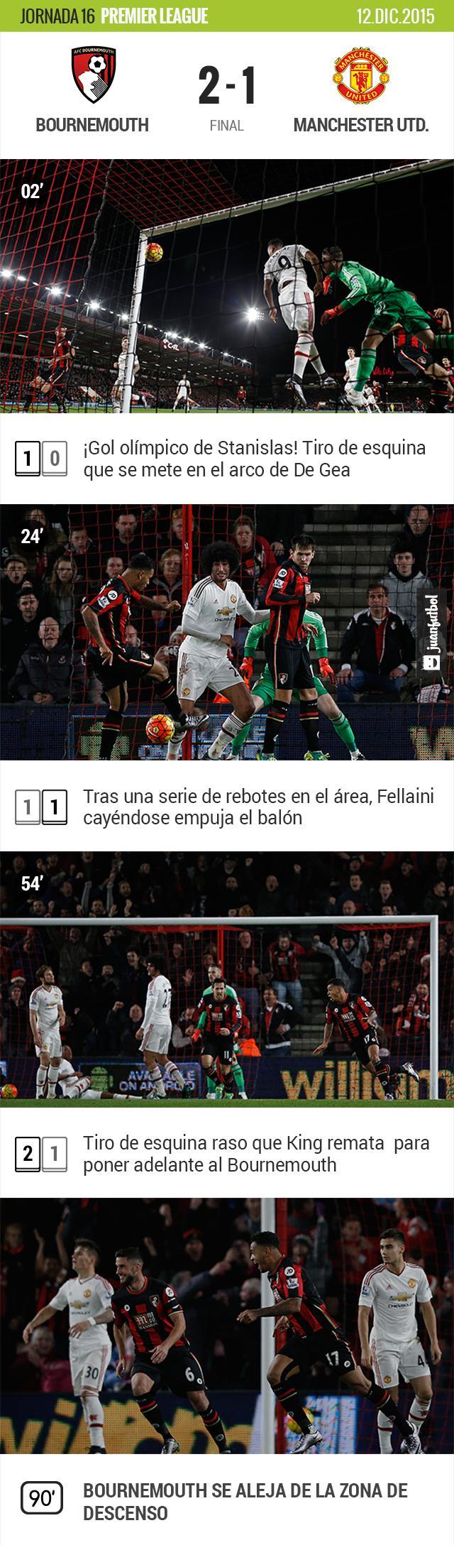 Manchester United cae en su visita frente a un rival en zona de descenso.