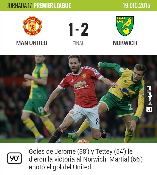 Manchester United pierde en casa ante el Norwich
