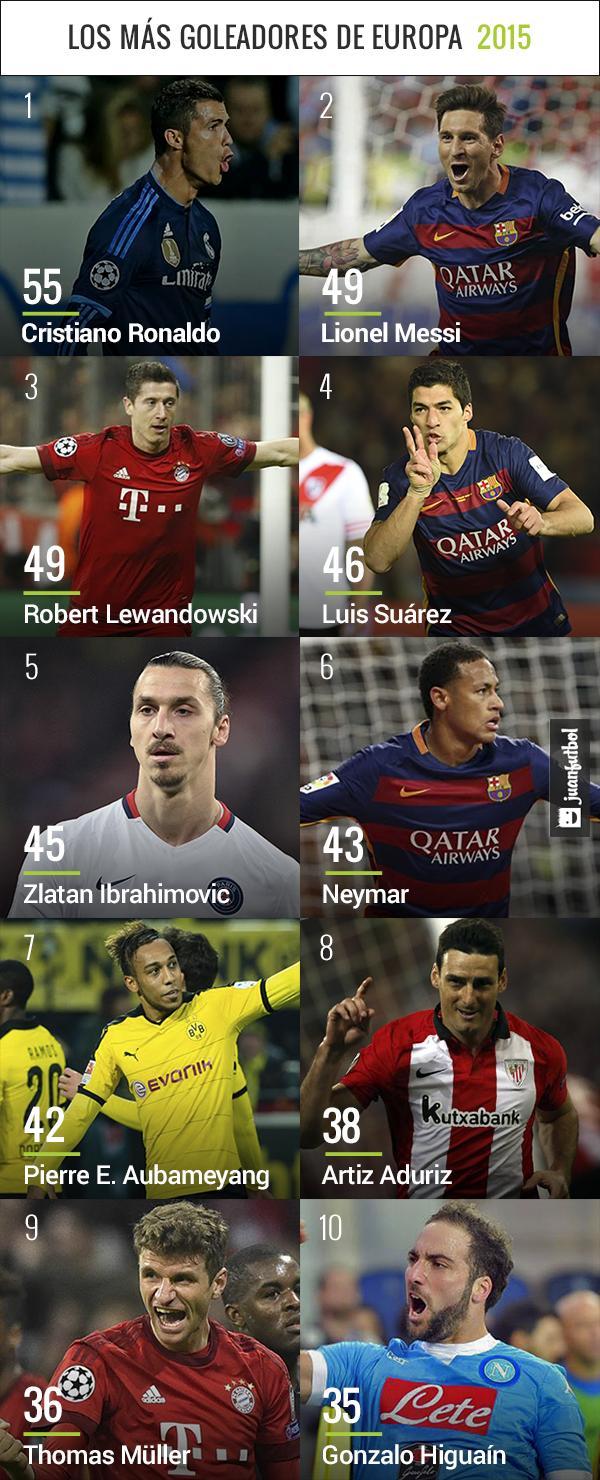 Los diez mejores goleadores de Europa