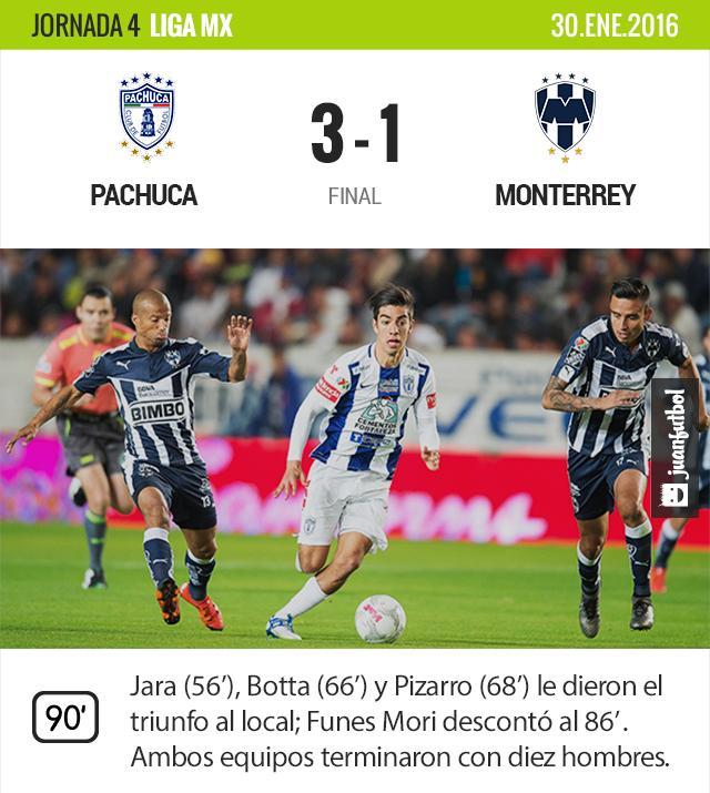 Pachuca golea de local a Monterrey