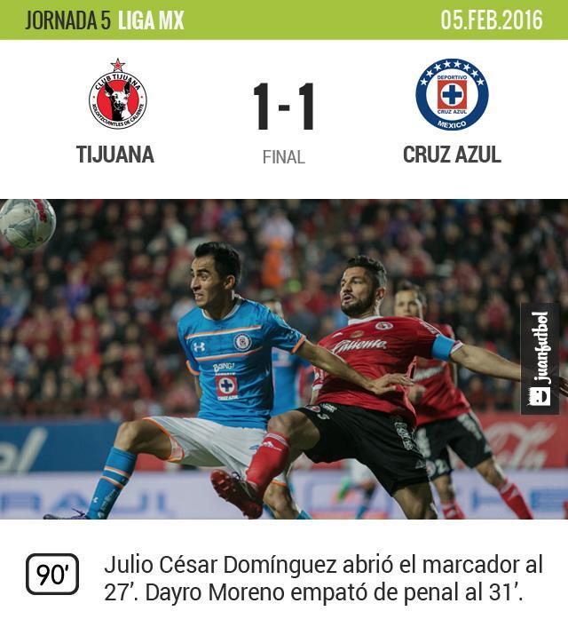 Xolos y Cruz Azul igualaron en el Estadio Caliente