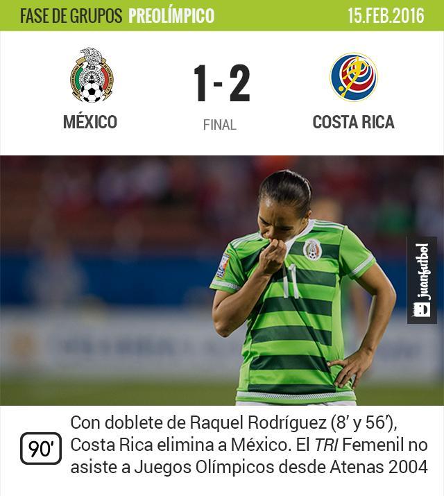 México fuera de los Juegos Olímpicos