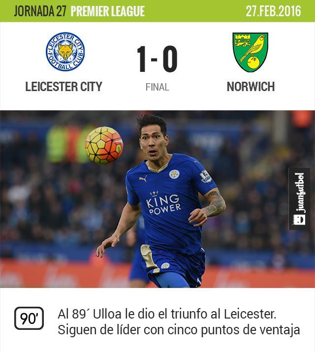 Leicester City ganó de último momento al Norwich