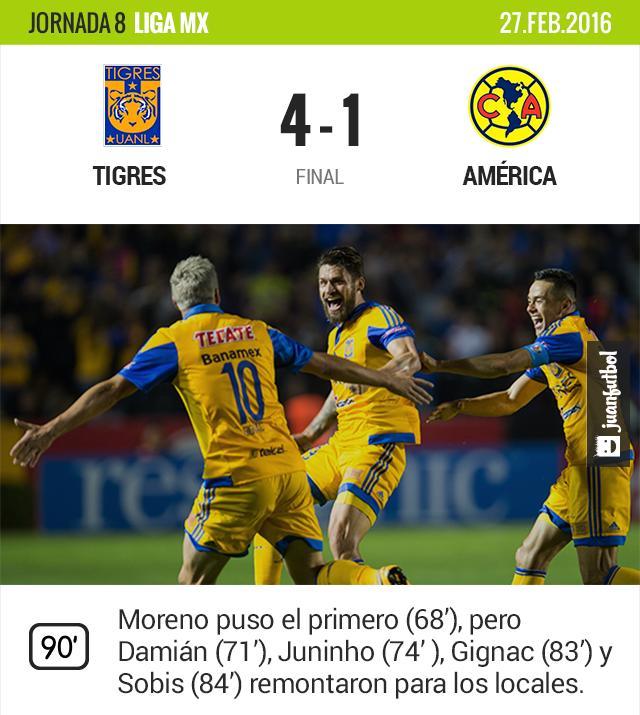 Los jugadores de Tigres festejan la goleada al América