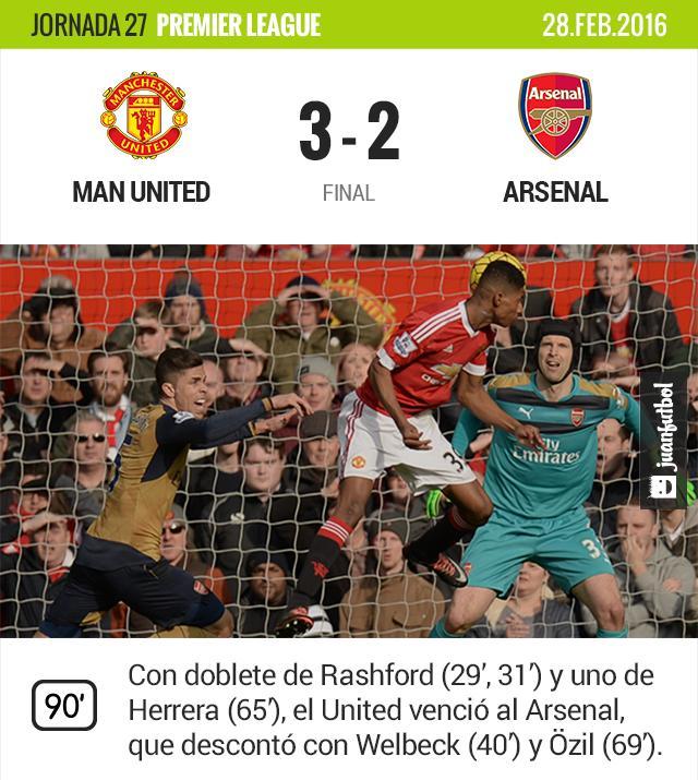 Rashford da un potente cabezazo para vencer a ?ech y hacer su segundo gol del partido
