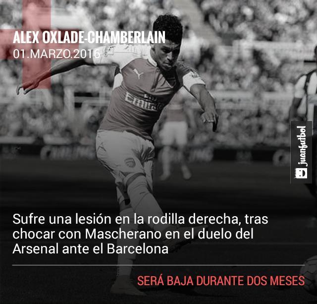 Alex Oxlade Chamberlain sufre lesión en la rodilla, estará de baja dos meses.