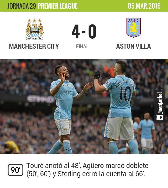 El Manchester City golea al Aston Villa en casa y sigue en la pelea por la Premier League.