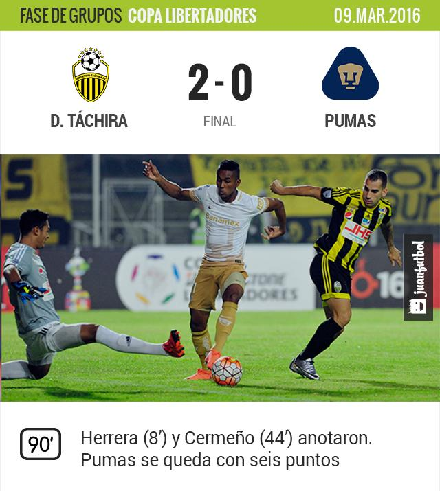 Pumas perdió 2-0 contra Táchira