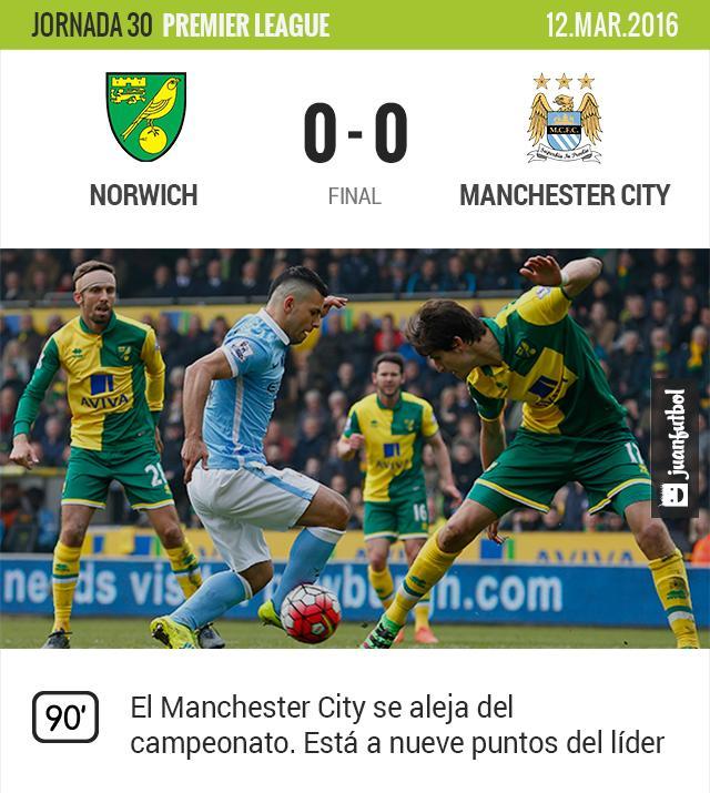 Manchester City empató a ceros contra el Norwich