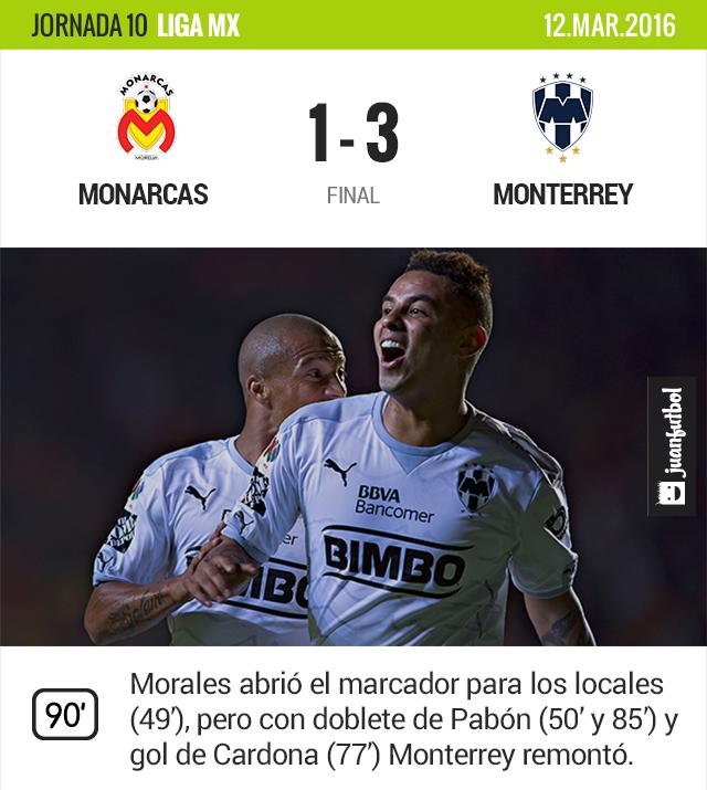 Monterrey se afianza al liderato tras vencer a Monarcas en el José María Morelos