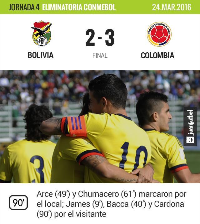Bolivia alcanzó a Colombia en el marcador, pero no pudo mantener el empate.