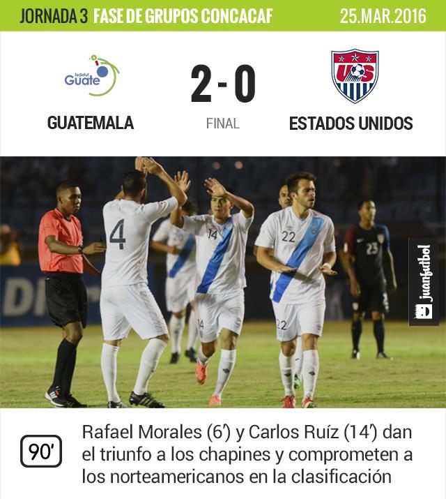 Los guatemaltecos sacan tres puntos fundamentales para seguir soñando con avanzar.