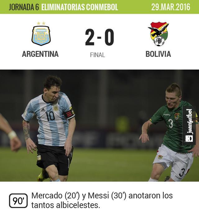 Argentina venció a Bolivia sin mayores problemas
