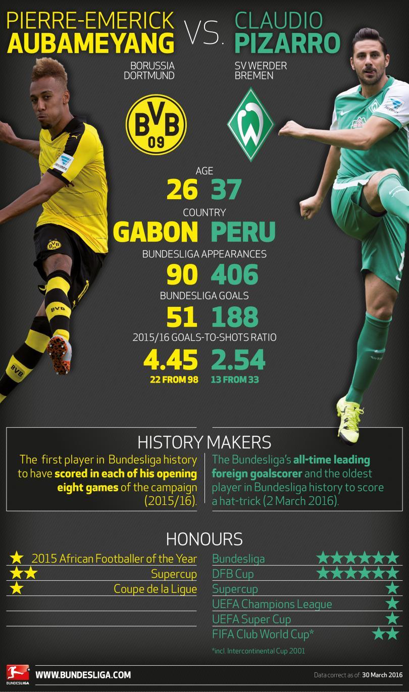 En lo que promete ser uno de los partidazos de la jornada 28, el Borussia Dortmund espera mantener su gran nivel de juego contra el Werder Bremen del peruano Claudio Pizarro y seguir en su persecución del líder Bayern Munich.