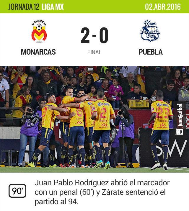 Monarcas se impone en casa y vence a Puebla con goles de Rodríguez y Zárate