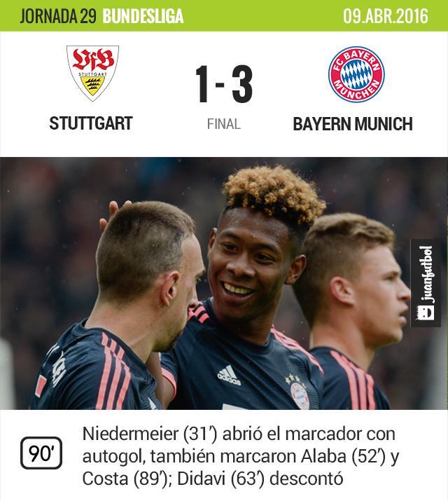 El Bayern Munich sigue en la cima de la Bundesliga.