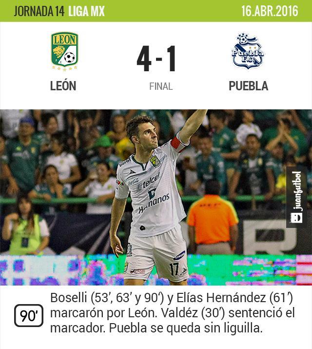 León golea a Puebla en casa
