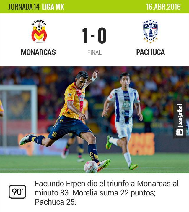 Con gol de último minuto Facundo Erpen, Monarcas se impuso en el José María Morelos