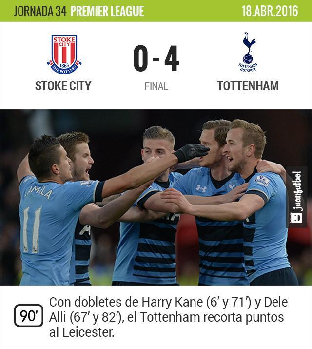 Tottenham golea de visita al Stoke y recorta puntos al Leicester.