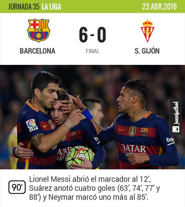 Barcelona golea y se mantiene líder de la Liga.