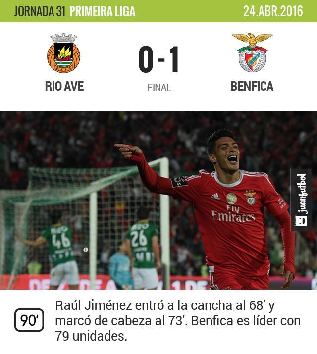 Raúl Jiménez está en gran forma y marcó el del triunfo con el Benfica