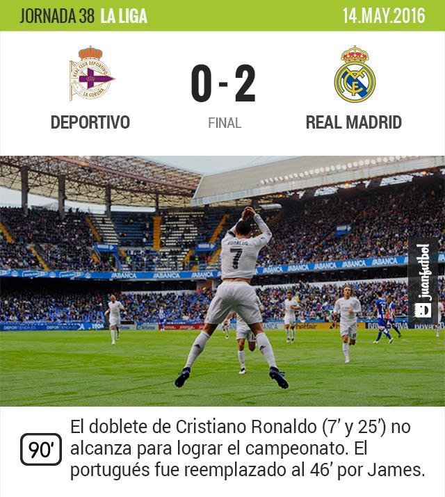 El Real Madrid vence de visita al Deportivo, sin embargo no es suficiente para quedarse con el título. Cristiano anotó doblete y salió en el entretiempo.