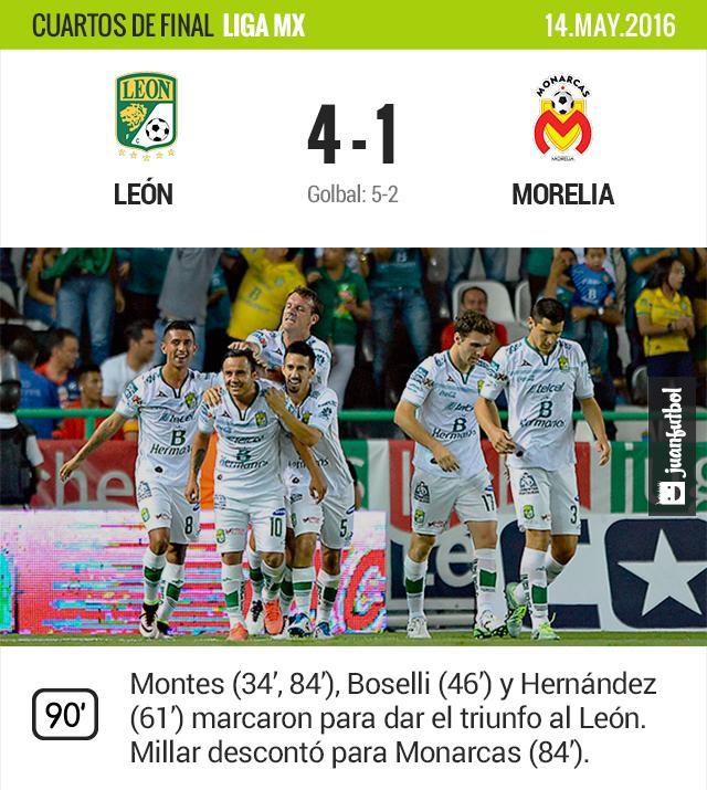 León golea a Monarcas en cuartos de final