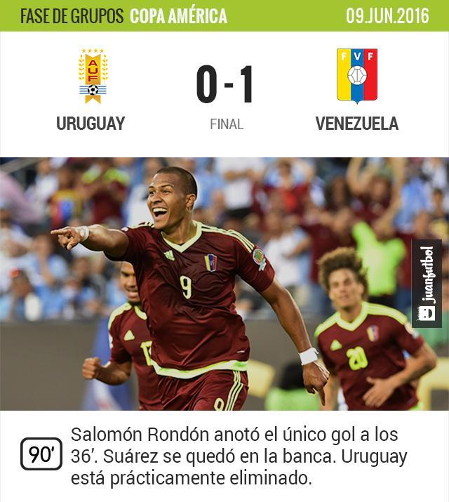 Salomón Rondón le da la victoria a Uruguay y los deja prácticamente eliminados.
