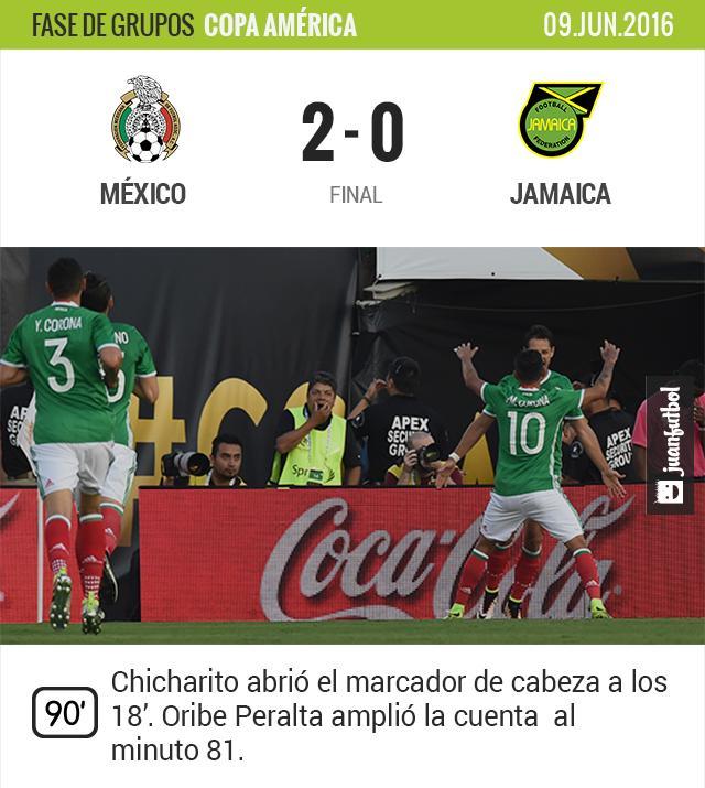 México avanza a cuartos y elimina a Uruguay y a Jamaica