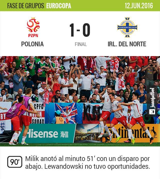 Polonia saca tres puntos en su primer partido de la Euro.