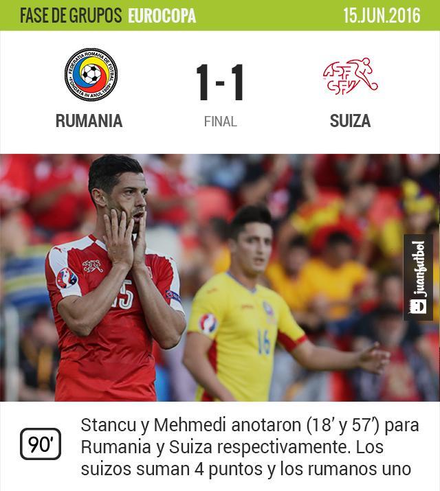 Rumania empató 1-1 contra Suiza