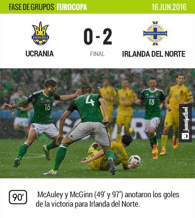 Irlanda gana su primer partido en una Eurocopa