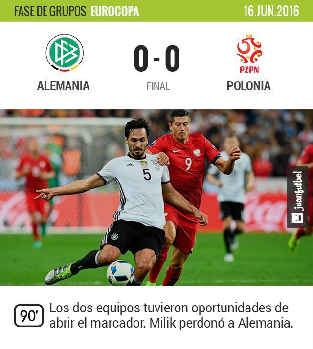 Alemania y Polonia empatan sin goles. Milik perdonó en diversas ocasiones la meta germana.