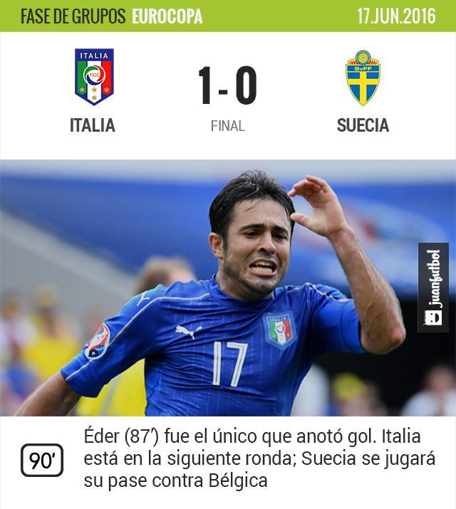 Italia vs. Suecia