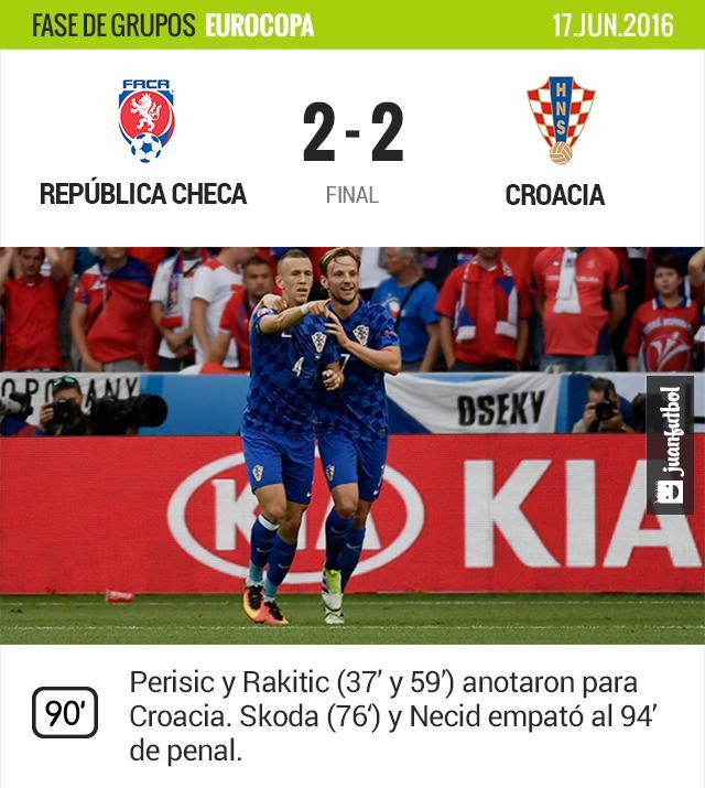 Los checos logran empatar a los croatas al final del partido.