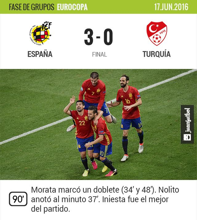 España vence tres goles a cero a los turcos. Morata anotó dos y Nolito uno.
