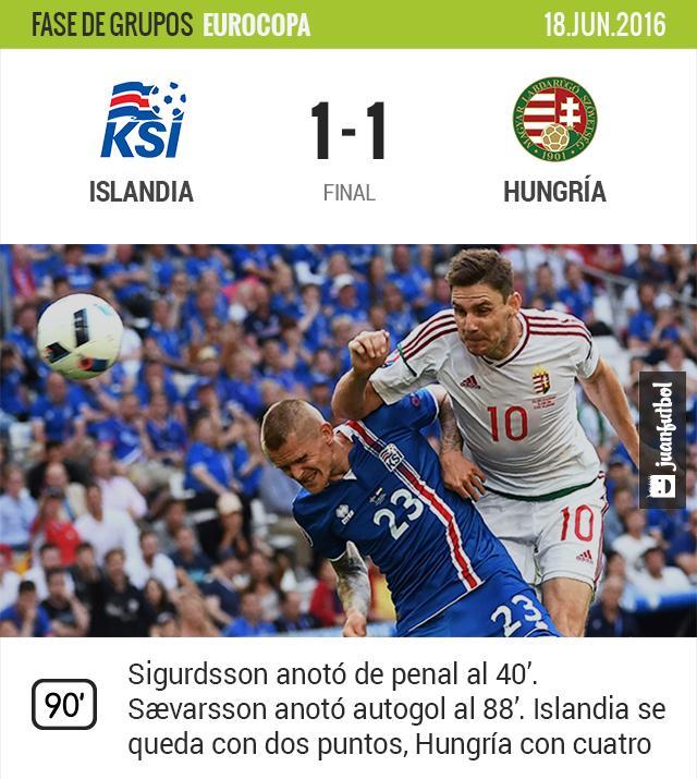 Islandia empata contra Hungría
