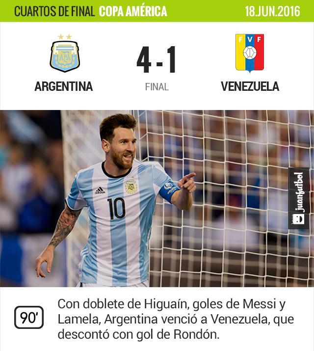 Argentina se impone ante Venezuela y está en semifinales