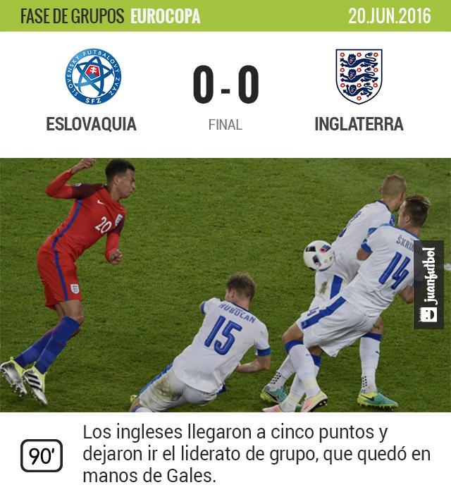 Inglaterra no pasó de la igualada contra Eslovaquia