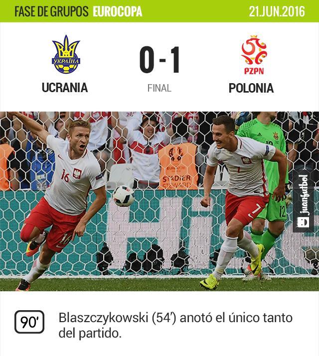 Los polacos logran la victoria en el último partido de fase de grupos