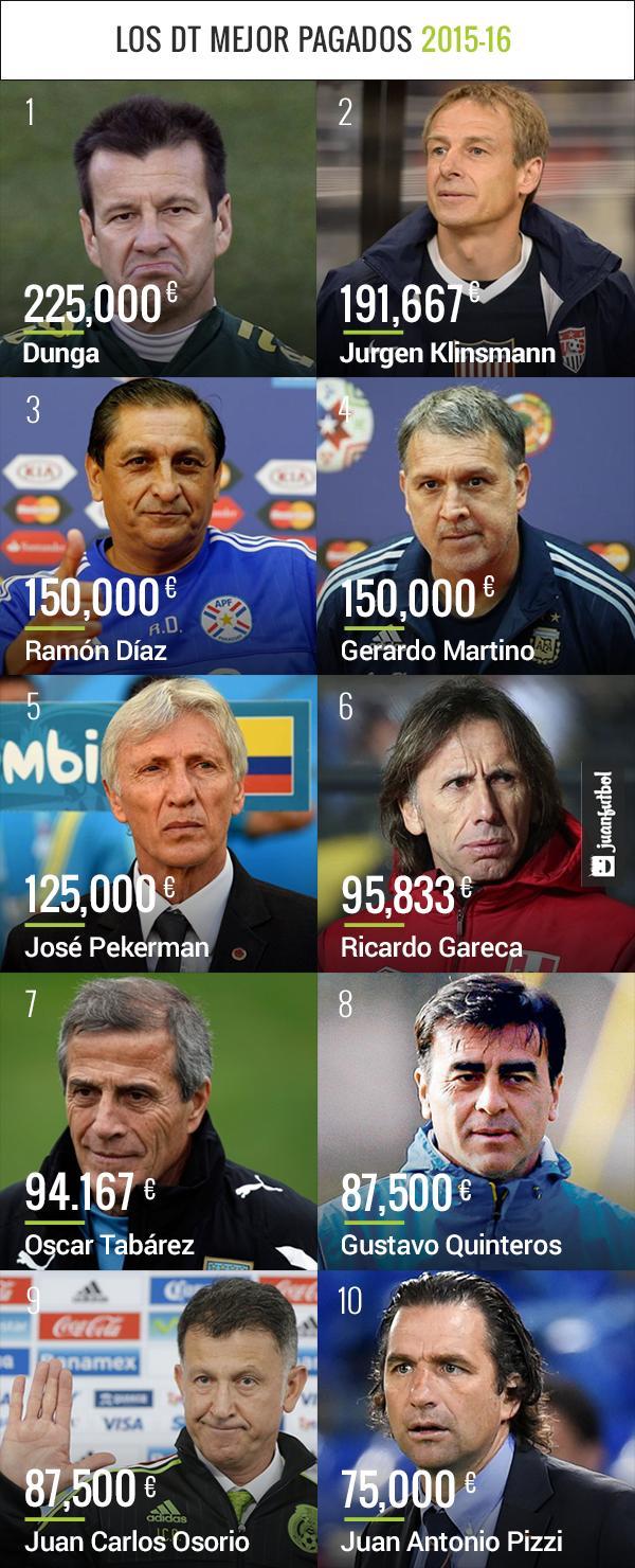 Osorio se encuentra entre los mejor pagados en el  Ranking de 2015-16.
