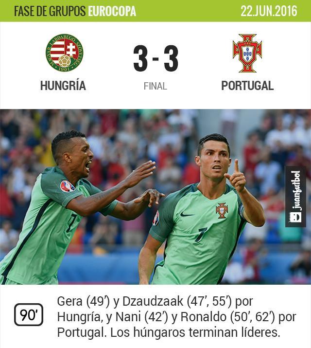 Hungría y Portugal empatan a tres goles