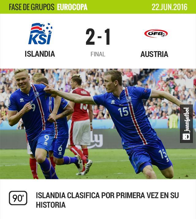 Islandia clasifica como segunda de su grupo, es la primera vez en su historia.