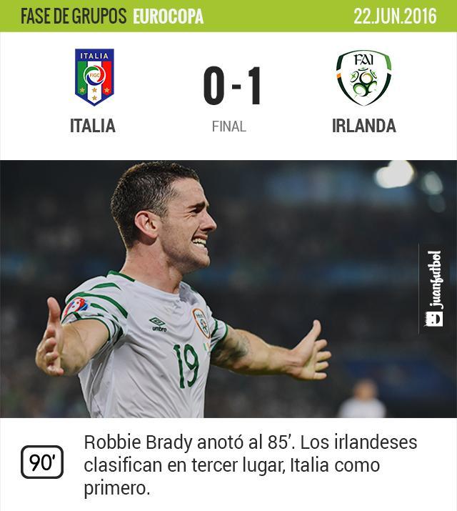 Irlanda vence a Italia y clasifica